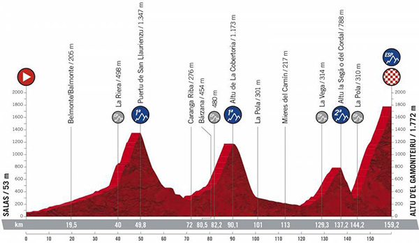 Vuelta 2021 Stage18 Route